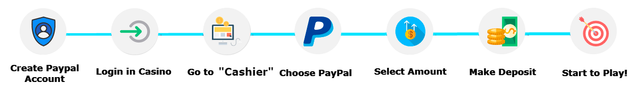 paypal casinos payment instructions