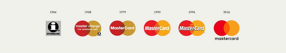 Mastercard's logo types