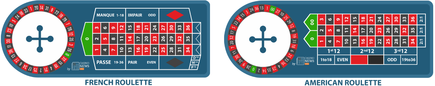 roulette types image